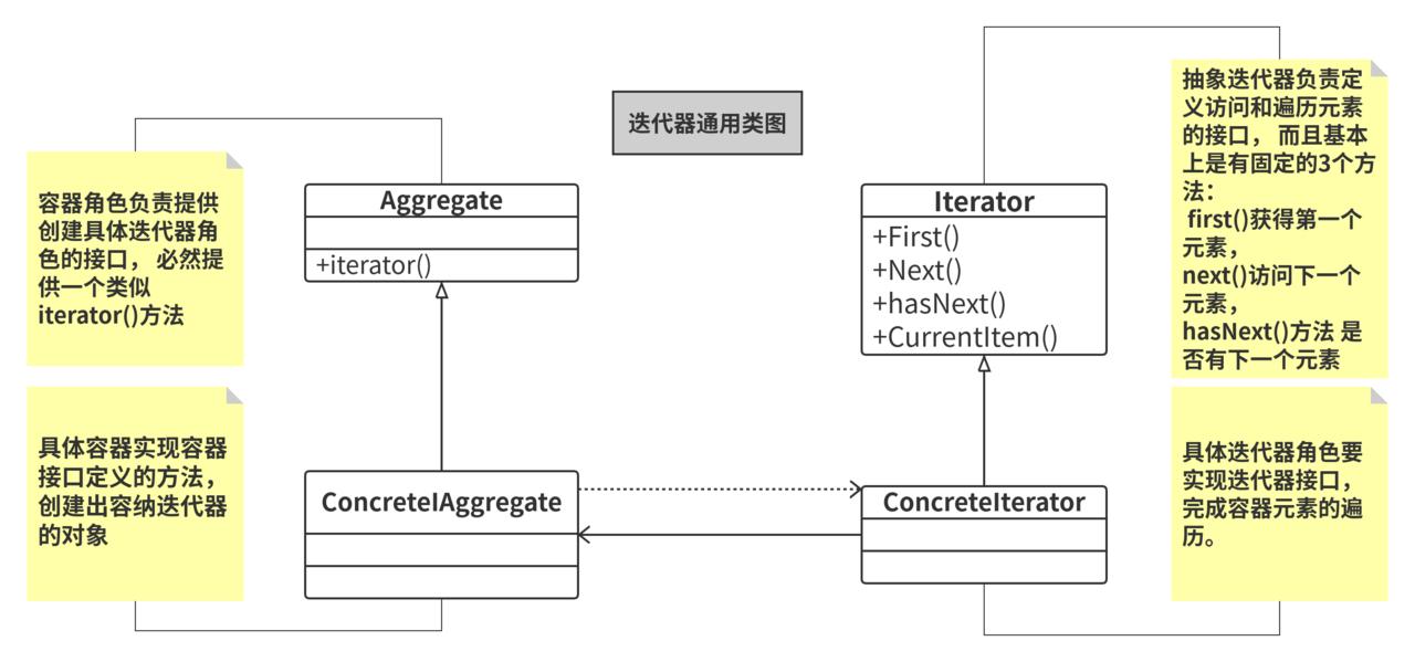 迭代器通用类图1
