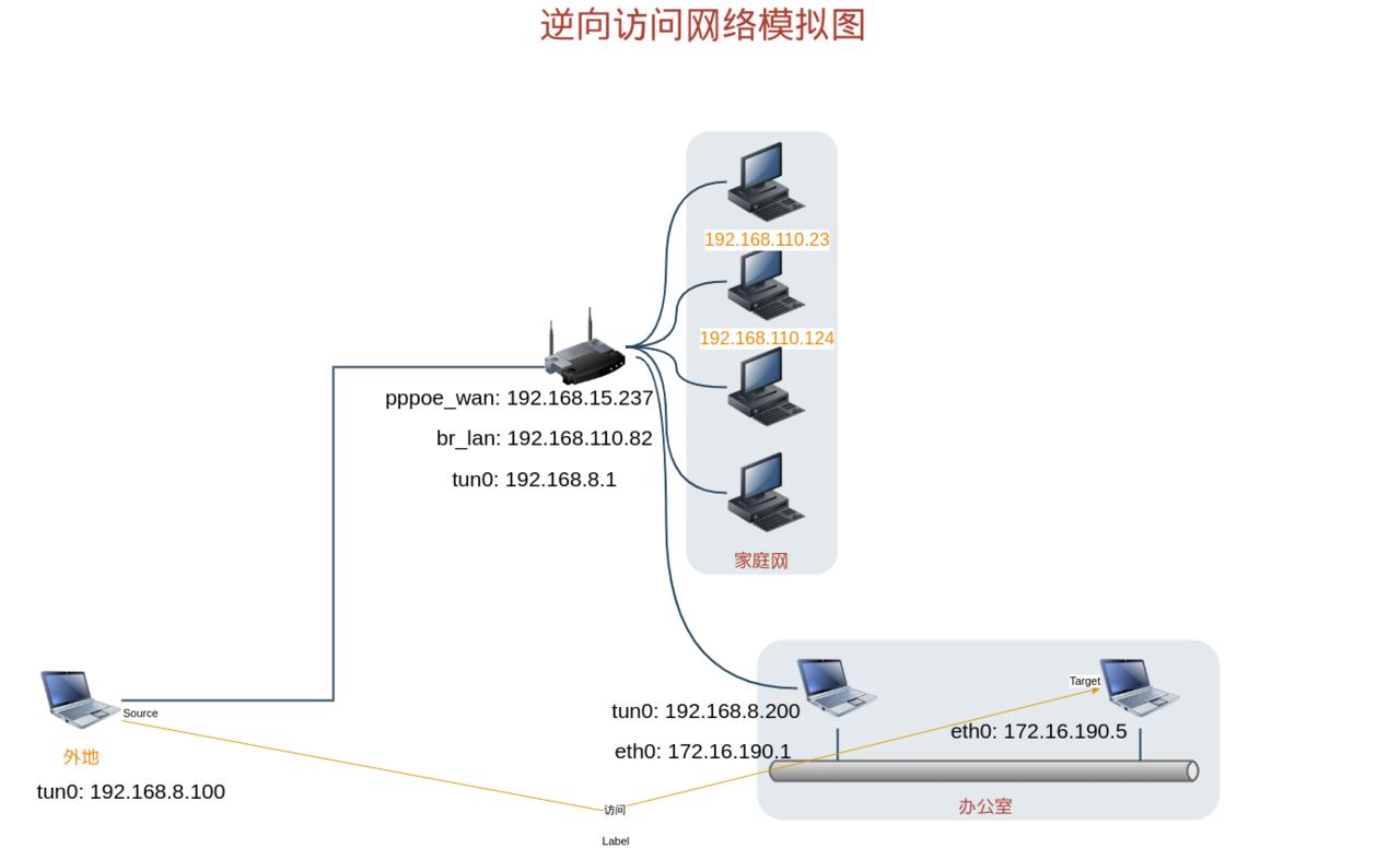 逆向访问网络模拟图.png
