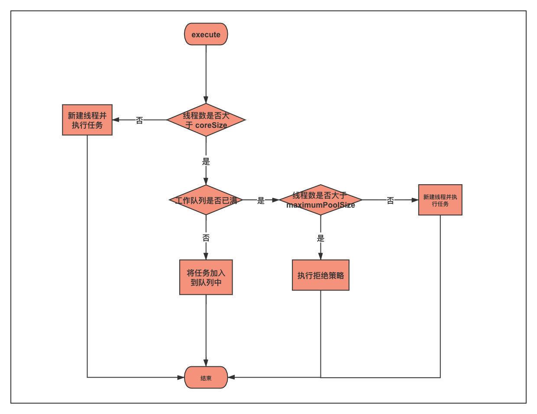 线程池执行流程图
