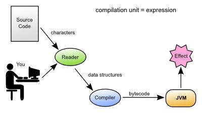 Clojure evaluation